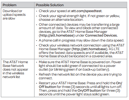 att router internet problems 6